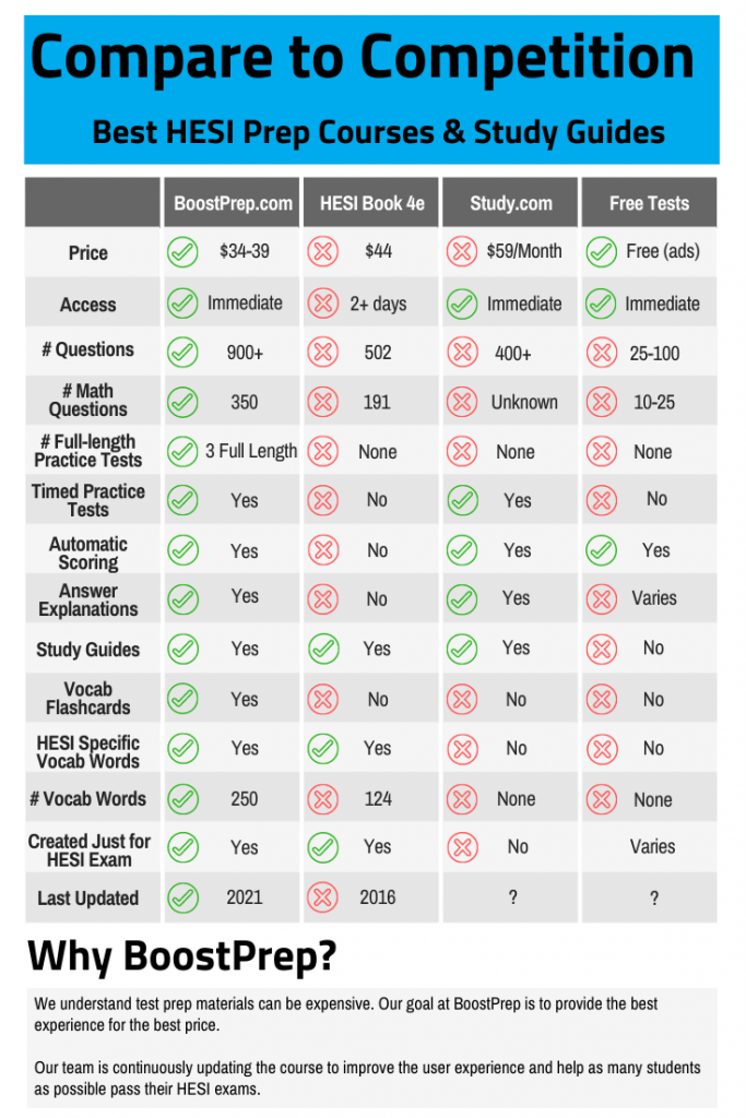 HESI Prep Course Comparison Table
